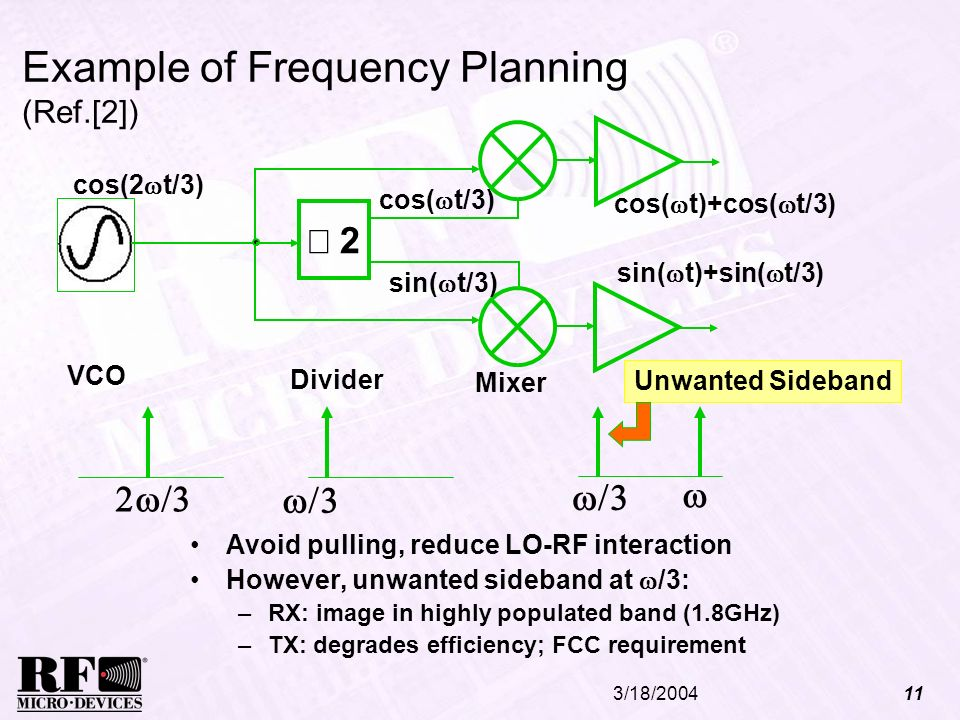 Example of Frequency Planning (Ref.[2])